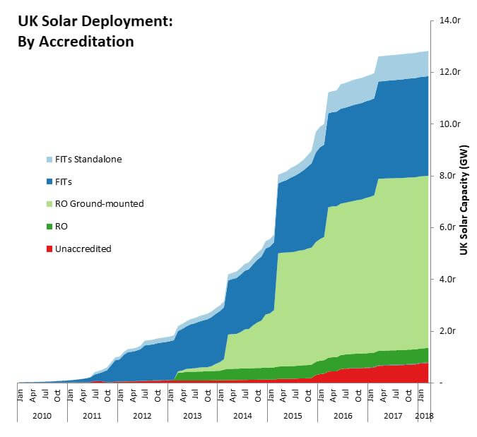 UK Solar Deployment by Accreditation