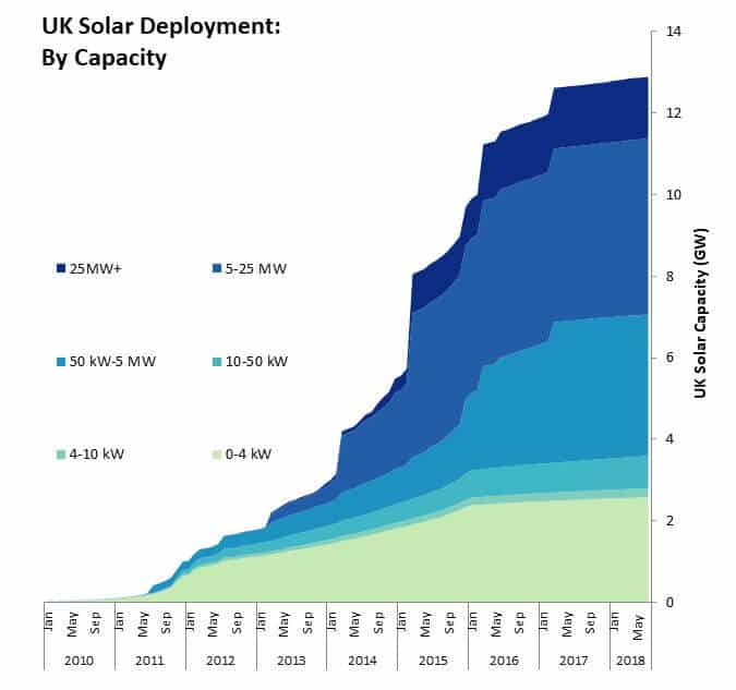 UK Solar Deployment by Capacity