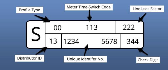 Half Hourly Meter Readings (HH Meter) Guide