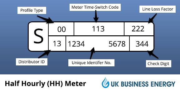 half hourly meter diagram